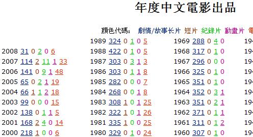 年度中文電影列表